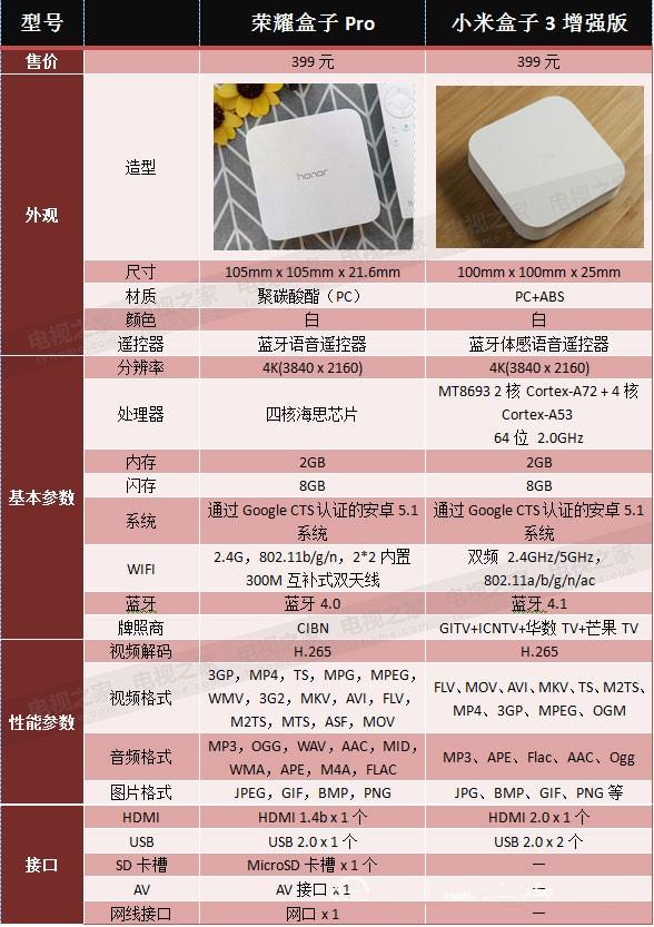 荣耀盒子Pro/小米盒子3全面PK 4K电视盒子哪家强?