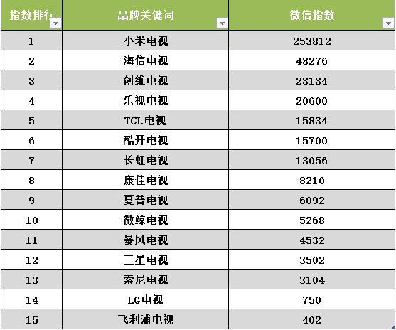 从微信指数看电视行业 小米电视高居第一