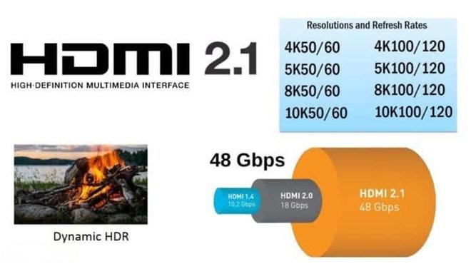 HDMI 2.1 接口解读:48Gbps带宽 支持10K分辨率 + 动态HDR