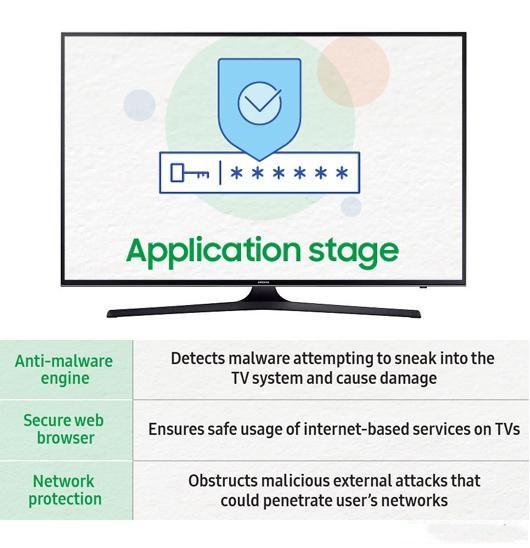 三星智能电视安全解决方案