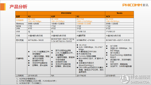 路由器参数对比 应该说在斐讯的定位中,K2P应当是看齐AC9的,在优点上G口加到16MB,外置天线的穿墙能力,芯片的信号能力是碾压AC9的,无奈K2P没有配置USB口,虽然AC9 的USB 2.0非常差评,但是有总归比没有要强。而且K2P 799的价格也比AC9要贵出一倍。所以K2P 对比AC9 并不具有特别大的优势。如果选择起来应当是根据自己MONEY的多少来进行选择更好。 在固件方面,斐讯依旧使用的是自家那简陋的固件,这一点上和AC9免费版限速也是半斤八两。目前还没有消息说K2P可以刷潘多拉,但是如果