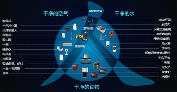 整体大于内容之和 富连AIoT搭建智能消费新生态