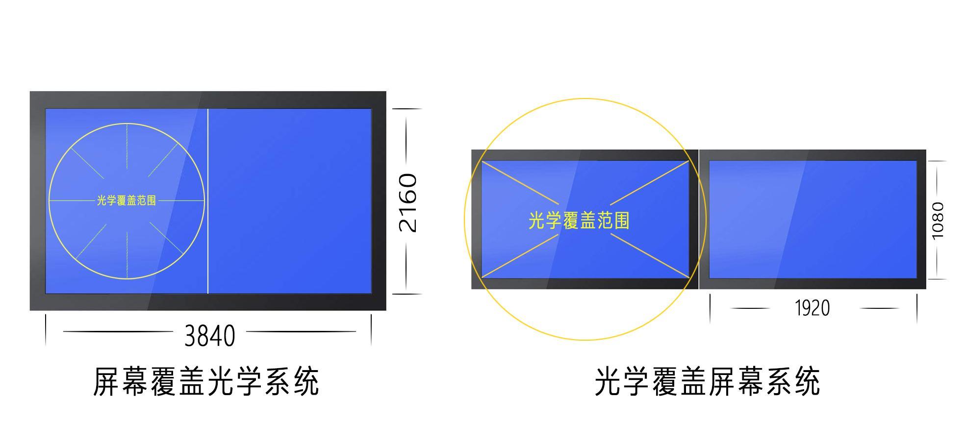 选购VR观影设备,必看这3个参数