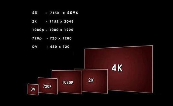 1080P内容当道 4K频道首开播 8K电视来了 电视怎么选?