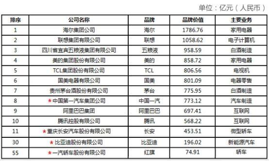 目前智能电视排名TOP1:它绝对实至名归 却骂声相伴?!
