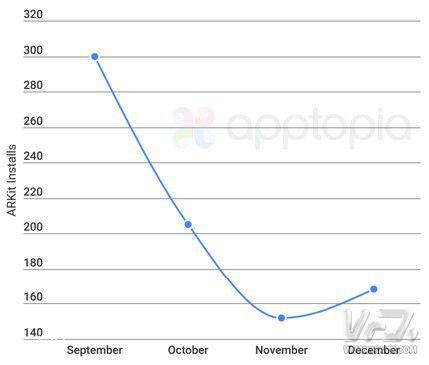 数据:ARkit应用数不及1000款 开发者对ARKit兴趣降低