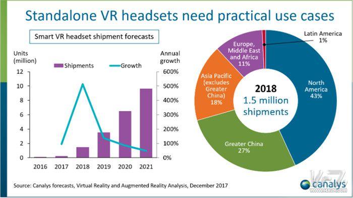 Canalys报告:VR一体机明年出货将超150万台 复合年增长率140%