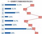 """从双十一黑电市场""""晴雨""""观国民消费升级趋势"""