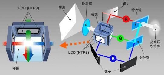 液晶投影仪、DLP投影仪和LCOS投影仪各有什么特点和不同?