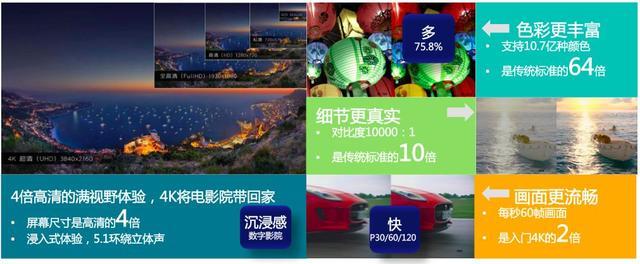 IPTV 4K极致高清震撼首发:视频产业,当下有为未来可期!