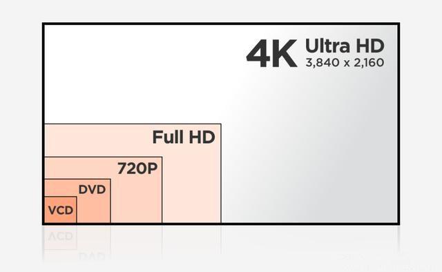 换旧迎新,现在购买 4K 电视可以获得哪几个重要功能
