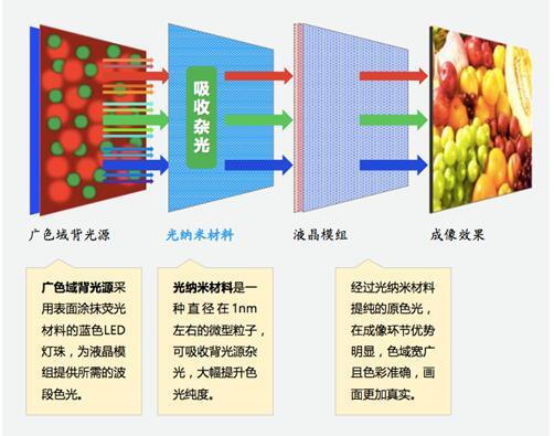 什么是纯色技术 纯色技术的原理是什么