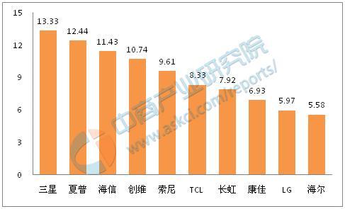 中国彩色电视机十大品牌排行榜