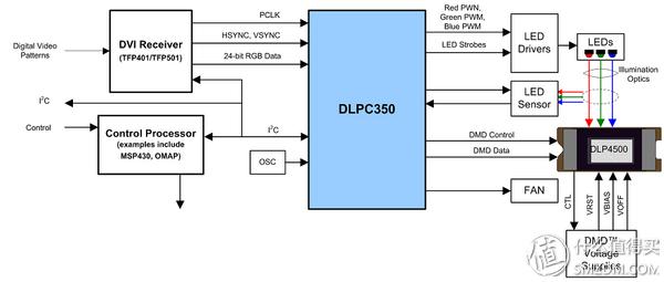 为便携式的dlp投影机提供了技术支持.