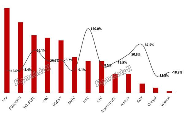 全球TV代工厂2018年3月出货排名:增速放缓成本挑战