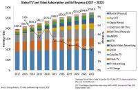 预计2022年全球电视与视频营收达5590亿美元