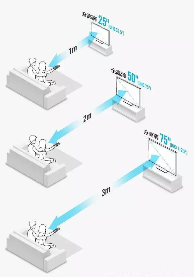你在为家里该买多大的电视发愁吗?