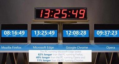 微软又来挑衅 强力证明Edge比Chrome更省电