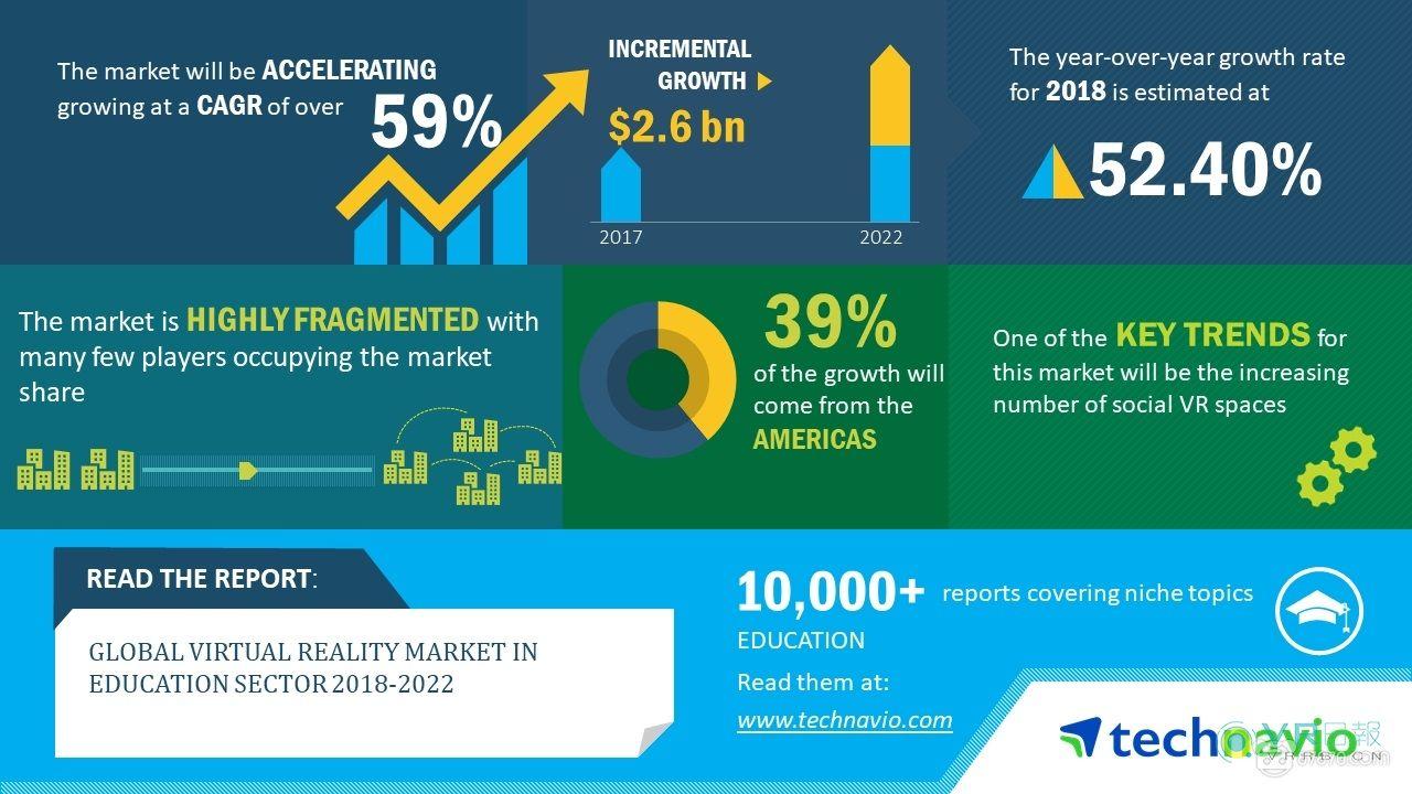 Technavio发布2018-2022全球VR教育市场研究报告