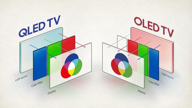 QLED屏幕电视机悄悄到来,QLED对比OLED有何优劣?