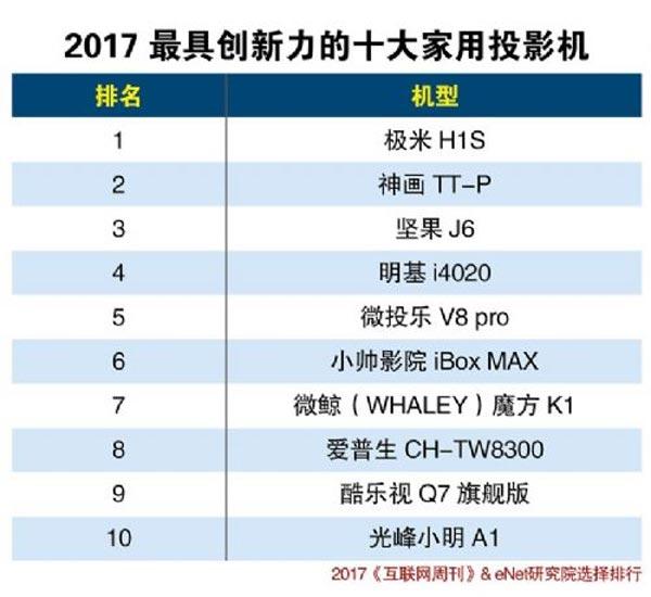 2017最具创新力的十大家用投影机排行榜出炉