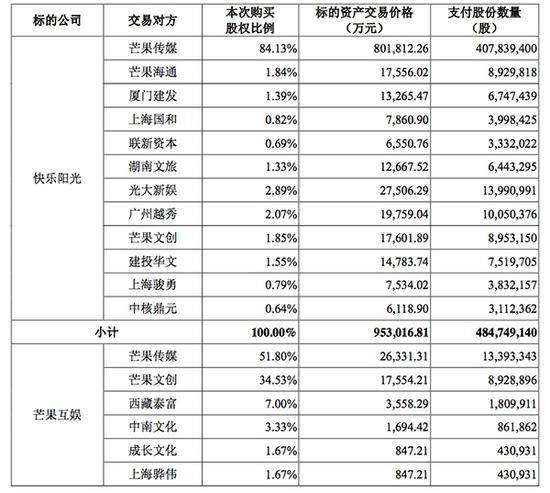 115亿资产拟注入快乐购:芒果TV作价95亿,天娱5亿