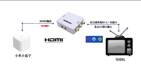 【图文教程】老电视机怎么连接小米小盒子