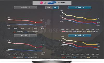 高端OLED电视与液晶电视间的价差几乎消失