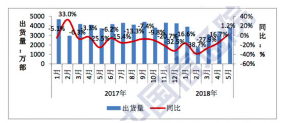 国内手机出货量5月出货3783.6万部 同比增长1.2%