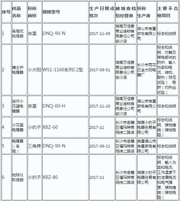[湖南]工商局抽检55组家用电器 11组不合格
