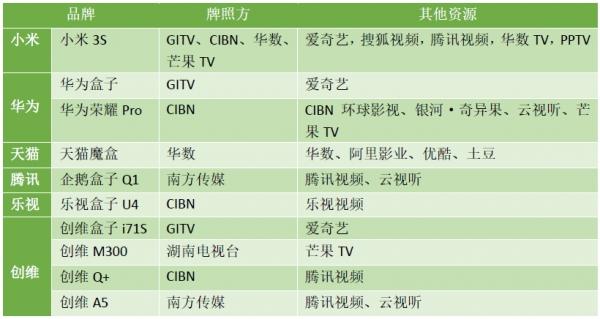 电视盒子内容资源哪家强 六款高人气机型对比