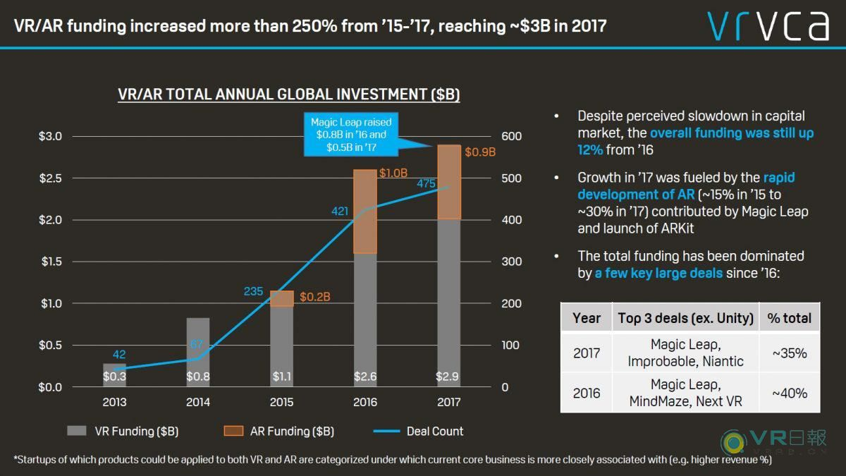 VRVCA公布年度VR/AR全球投资报告