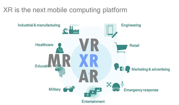 """由微软和高通引发 一场有关AR/VR/MR/XR的""""定义""""之战"""