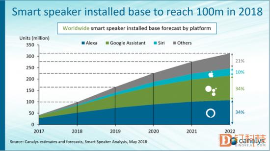 今年全球智能音箱保有量将达1亿,能做到吗