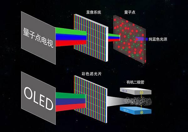 量子点是外星科技?买黑电千万不要被这些概念骗了