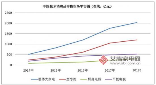 家电成为中国技术类消费品市场增长推动力
