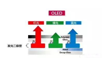 LCD LED QLED OLED知识大全