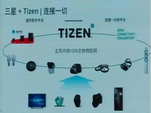 三星TIZEN 3.0即将发布,可以连接一切?