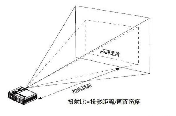 投影机到幕布距离到底多少合适?套用公式就OK!