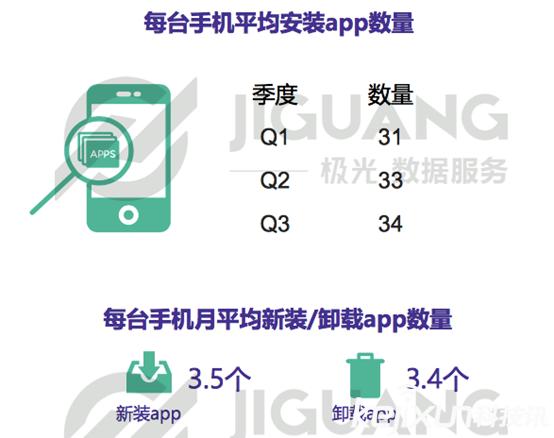 极光大数据发布Q3榜单:芒果TV成女性最爱视频app
