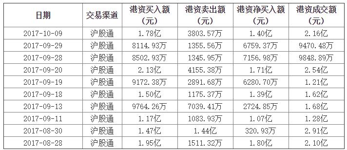 【外资买卖】:青岛海尔10月9日获外资净买入1.40亿