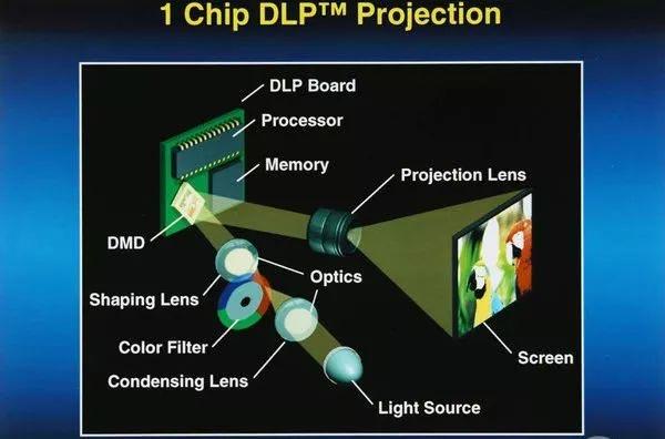 激光电视为什么比普通投影画质更出色