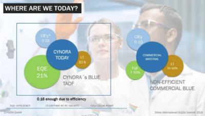 Cynora推出新型蓝色TADF发光体,意在满足LGD和SDC