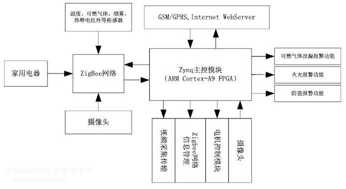 基于Zynq平台的动态智能家居系统设计