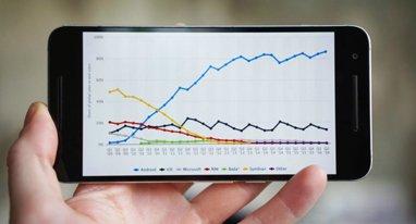 安卓系统市场占有率竟然比苹果iOS高了这么多