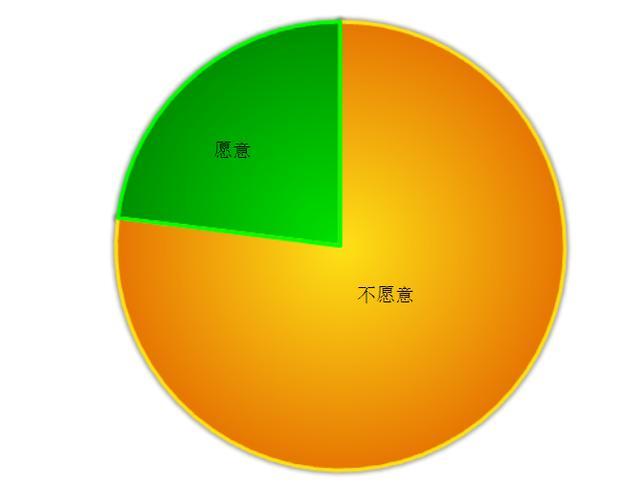 八成宽带订户不愿购买联通电信宽带电视