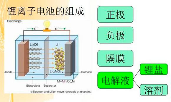 锂离子电池的构造(图片来源于网络)   上面的解释只是从最基本的构造描述了电池的原理,而实际生活中手机电池并非只有一层隔膜,而是由多层隔膜组成,电池内部由于产品内部可能出现的杂质刺穿这层隔膜,导致正负极接触造成短路,之后的会发生的事情也自然不言而喻。看来,电池燃烧的本质原因还是在那层膜上。而根据猜测,除了因为本身的质量问题(电池内部杂质刺破隔膜)、外力因素人为导致电池燃烧,此次Note7电池问题可能出现在以下两个方面,我们也进行了分析。   1、因为快充而导致出现电池问题?
