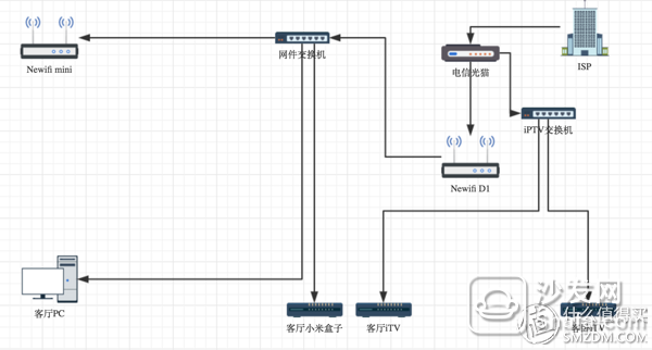 家庭网络拓扑图,两个盒子共用一根线,分别接两个交换机 为了保证自己房间宽带质量高,所以把newifi mini接二级路由(LAN2WAN),或者当无线AP(LANtoLAN),但是两种方式都会有一定的网络未响应或者连接不上的原因出现,找来找去找不到原因,就十分懊恼,然后就觉得是D1的处理能力弱了, 于是在张大妈上看各种次旗舰路由器,一个是300-400档的路由器估计不会比D1好到哪里去,另外是1000档以上的也买不起,直到看到这个