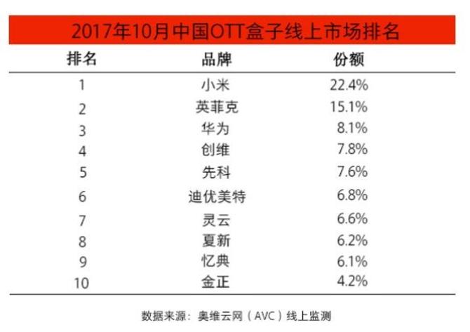 小米盒子市占率稳居第一 盒子市场明显回暖