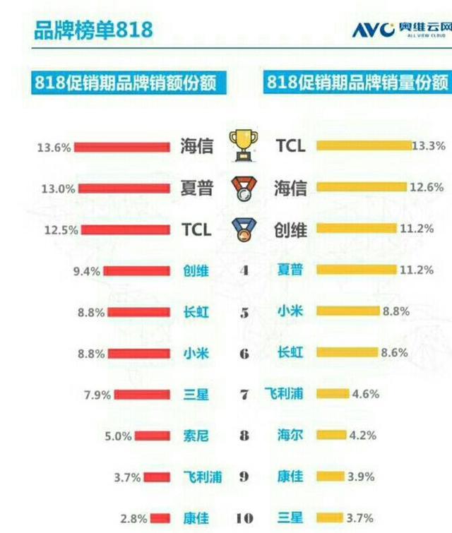 解读彩电榜单:互联网电视集体沦陷,LG去哪里了